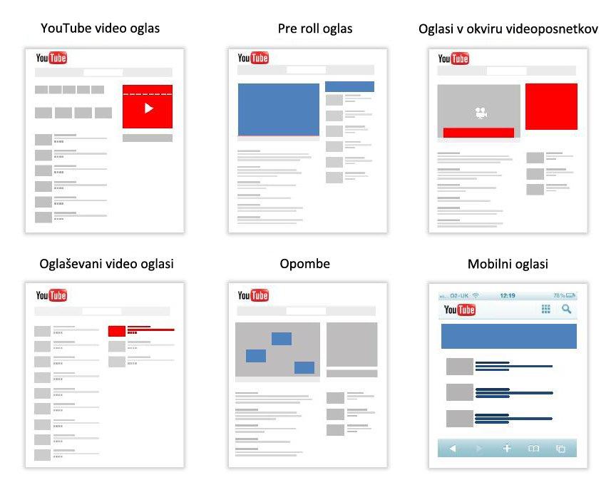 oglasni formati na YouTube