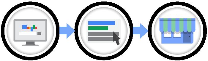 iskanje google oglasa