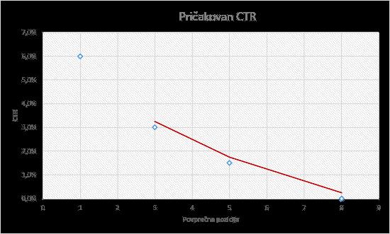 Kako CTR pada glede na nižjo pozicijo.