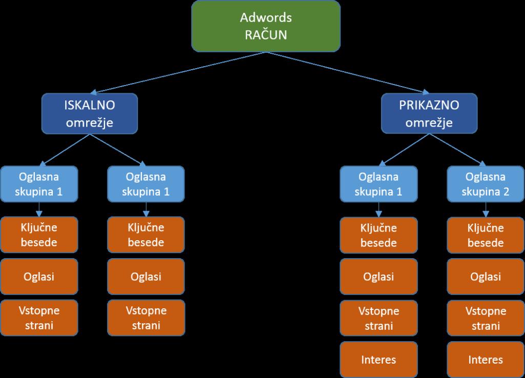 Organiziran Adwords račun