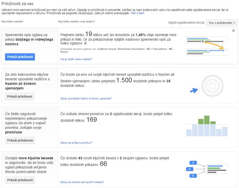 Podajanje predlogov Googla za optimizacijo. Predlogi so super. Vendar, če nimate osnov, so super za zapravljanje denarja!