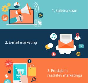 e-mail marketinga za startup, startup marketing