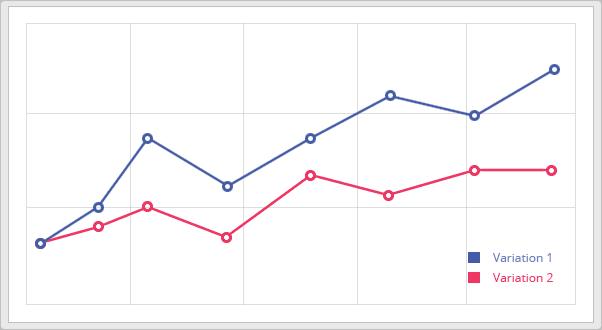 A/B test graf