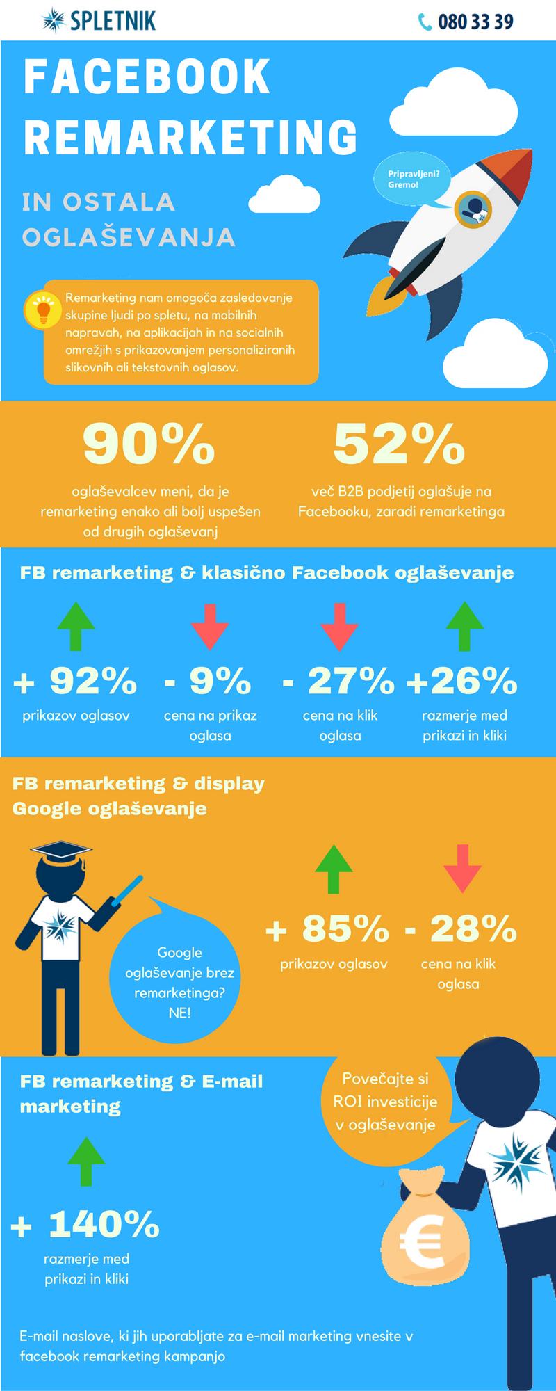 facebook remarketing in oglaševanje