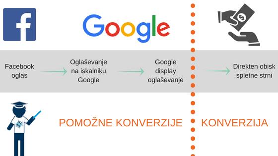 konverzije, konverzija, merjenje konverzij, merjenje povpraševanj, povpraševanje, google oglaševanje, oglaševanje na googlu, google kampanja, google oglasna kampanja, zakup ključnih besed