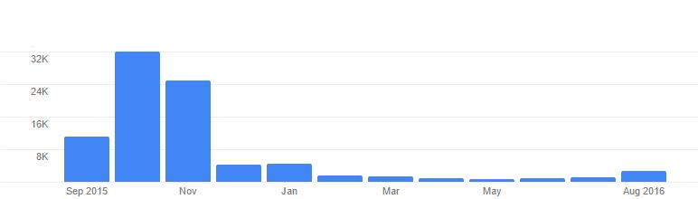 spletna prodaja, spletna stran, spletno oglaševanje, odzivna spletna stran, google oglaševanje, seo, optimizacija strani, seo strani, oglaševanje na googlu, povečajobisk, odzivna stran