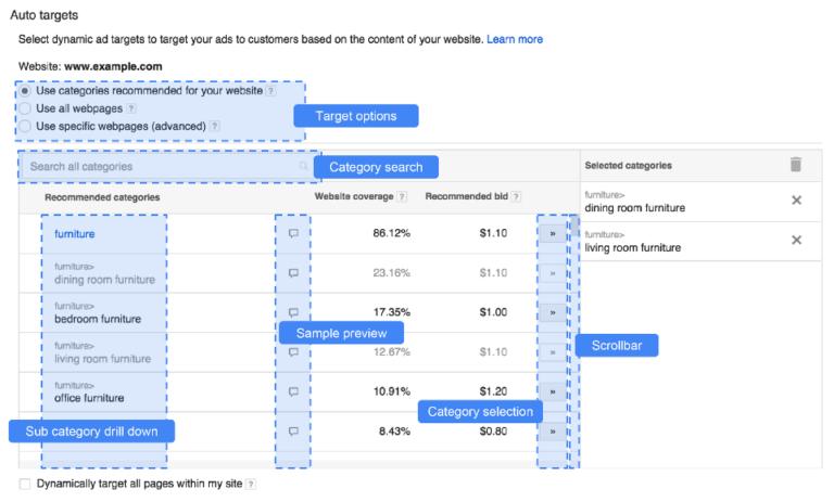 dinamični google oglasi