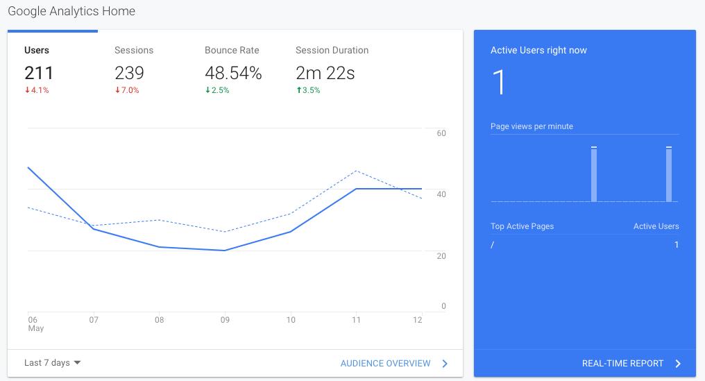 Spremljanje rezultatov SEO optimizacije spletnih strani v Google Analytics