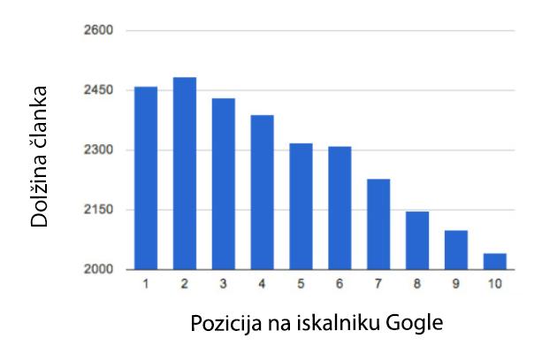 Dolžina prispevka vpliva na pozicijo v Googlu