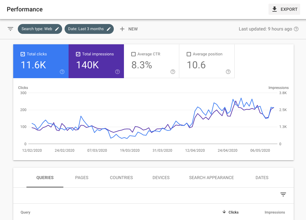 SEO optimizacija spletnih strani z Google iskalno konzolo
