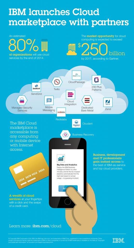 Infografika v vsebinskem marketingu - IBM oblak