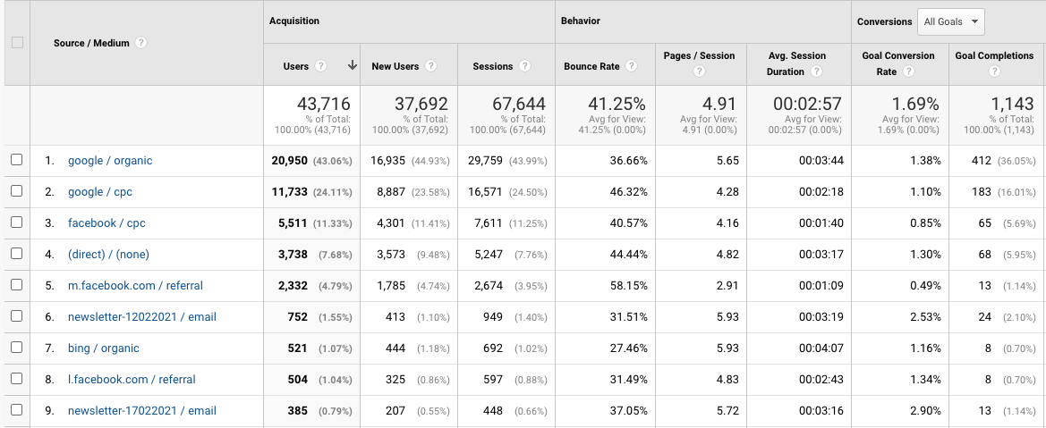Poznetek zaslona iz Google Analytics