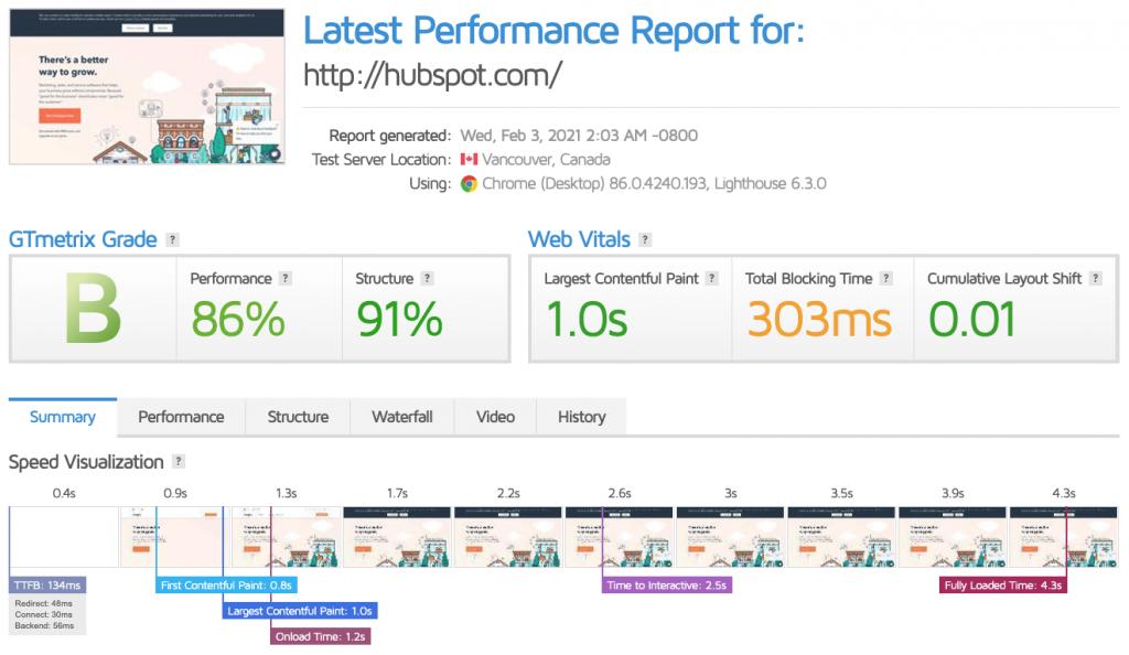 GTmetrix poročilo strani HubSpot - Spletnik Blog